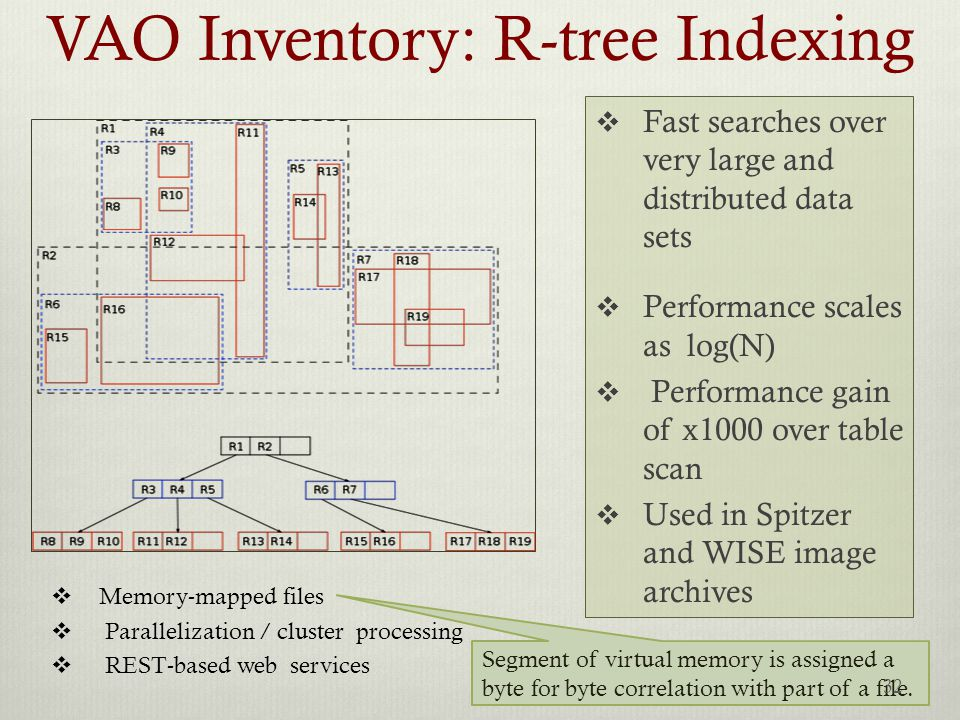VAO Inventory: R-tree Indexing  Fast searches over very large and distributed data sets  Performance scales as log(N)  Performance gain of x1000 over table scan  Used in Spitzer and WISE image archives  Memory-mapped files  Parallelization / cluster processing  REST-based web services Segment of virtual memory is assigned a byte for byte correlation with part of a file.