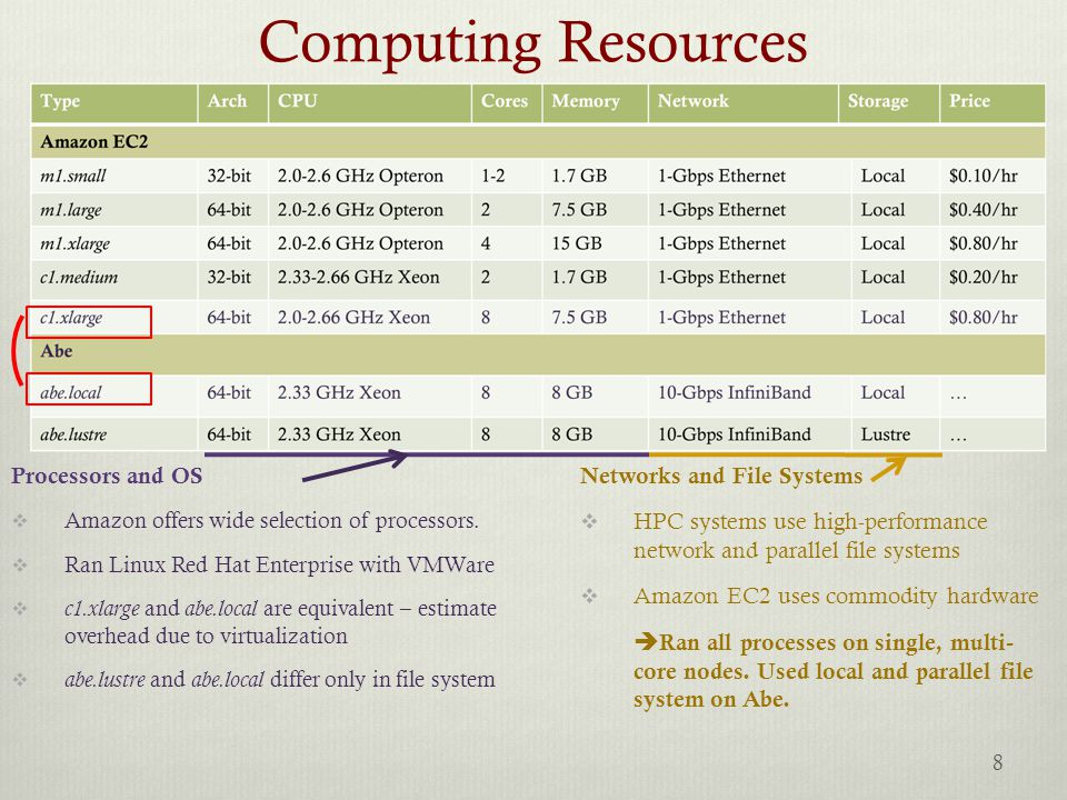 Computing Resources Processors and OS  Amazon offers wide selection of processors.  Ran Linux Red Hat Enterprise with VMWare  c1.xlarge and abe.loc