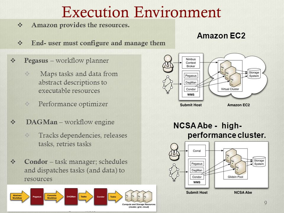 Execution Environment  Pegasus – workflow planner  Maps tasks and data from abstract descriptions to executable resources  Performance optimizer  DAGMan – workflow engine  Tracks dependencies, releases tasks, retries tasks  Condor – task manager; schedules and dispatches tasks (and data) to resources NCSA Abe - high- performance cluster.