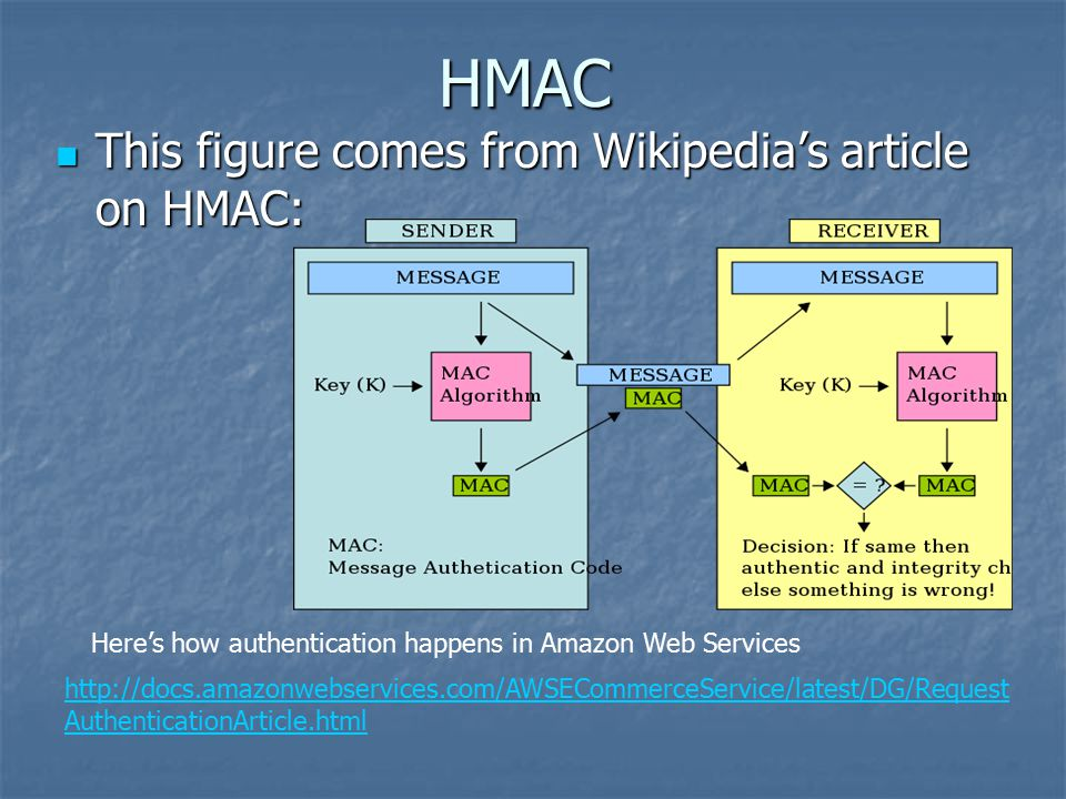 HMAC This figure comes from Wikipedia's article on HMAC: This figure comes from Wikipedia's article on HMAC: http://docs.amazonwebservices.com/AWSECommerceService/latest/DG/Request AuthenticationArticle.html Here's how authentication happens in Amazon Web Services