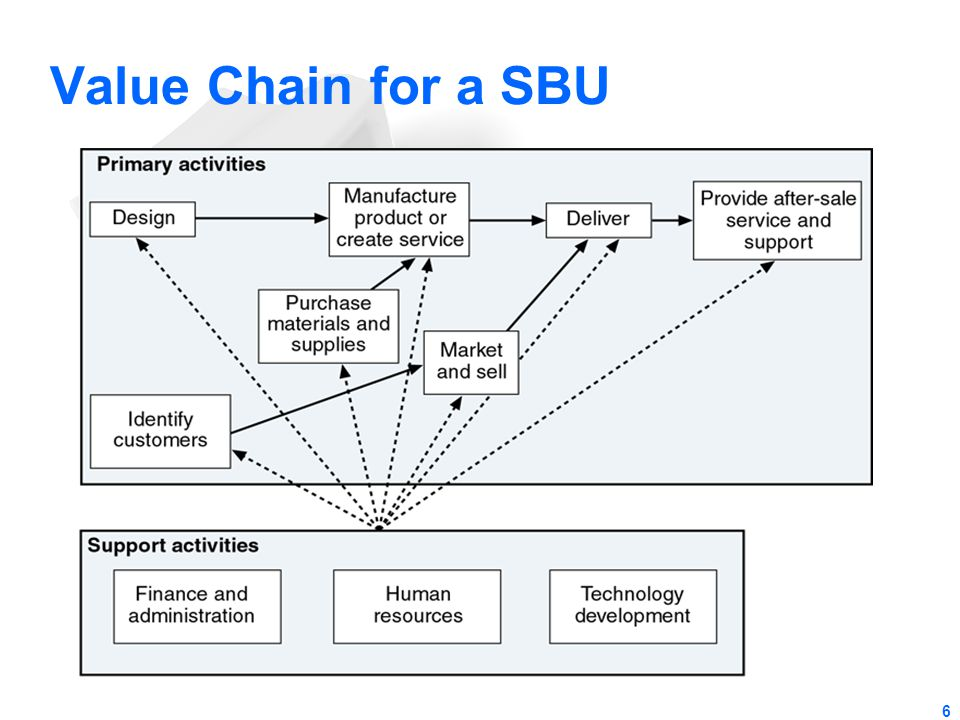 6 Value Chain for a SBU