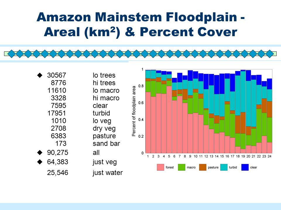 Amazon Mainstem Floodplain - Areal (km 2 ) & Percent Cover  30567 lo trees 8776 hi trees 11610 lo macro 3328 hi macro 7595 clear 17951 turbid 1010 lo veg 2708 dry veg 6383 pasture 173 sand bar  90,275 all  64,383 just veg 25,546 just water