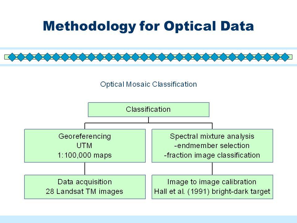 Methodology for Optical Data