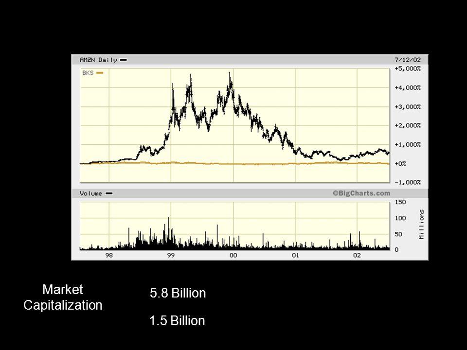 6 5.8 Billion 1.5 Billion Market Capitalization