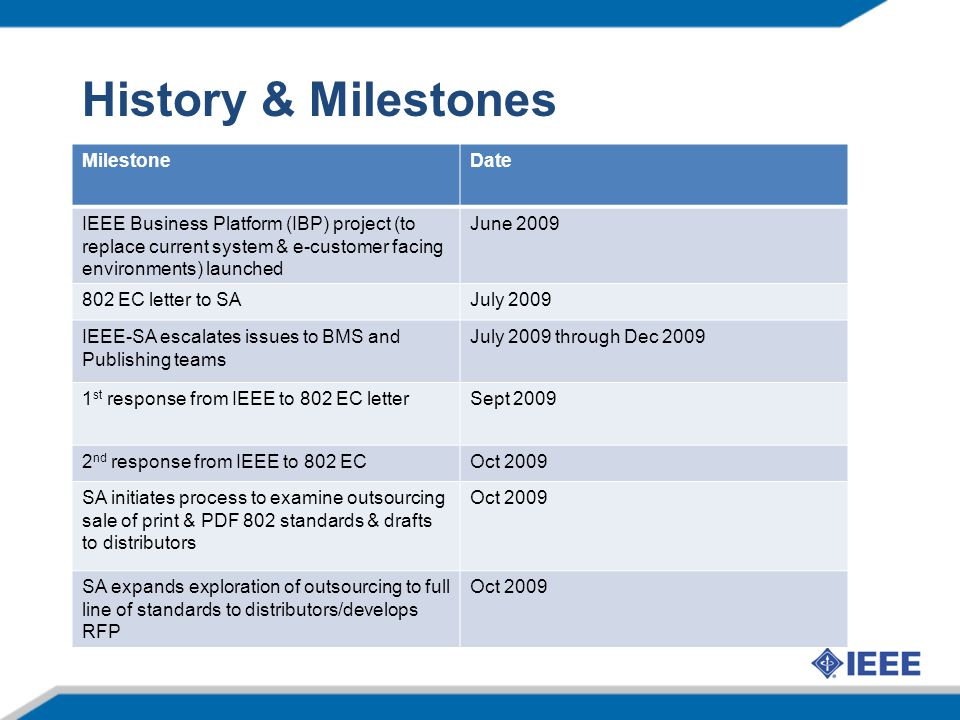 History & Milestones MilestoneDate IEEE Business Platform (IBP) project (to replace current system & e-customer facing environments) launched June 2009 802 EC letter to SAJuly 2009 IEEE-SA escalates issues to BMS and Publishing teams July 2009 through Dec 2009 1 st response from IEEE to 802 EC letterSept 2009 2 nd response from IEEE to 802 ECOct 2009 SA initiates process to examine outsourcing sale of print & PDF 802 standards & drafts to distributors Oct 2009 SA expands exploration of outsourcing to full line of standards to distributors/develops RFP Oct 2009