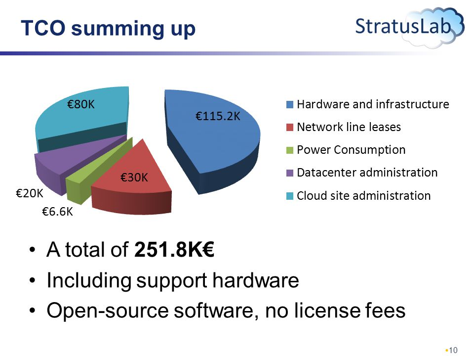 10 TCO summing up A total of 251.8K€ Including support hardware Open-source software, no license fees