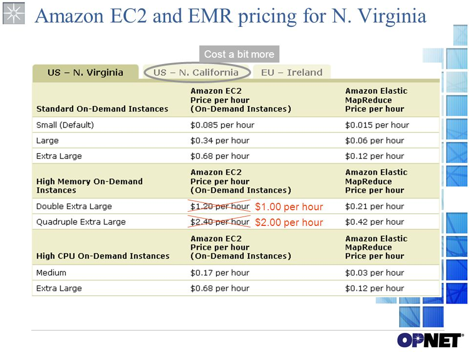 Amazon EC2 and EMR pricing for N. Virginia Cost a bit more $2.00 per hour $1.00 per hour
