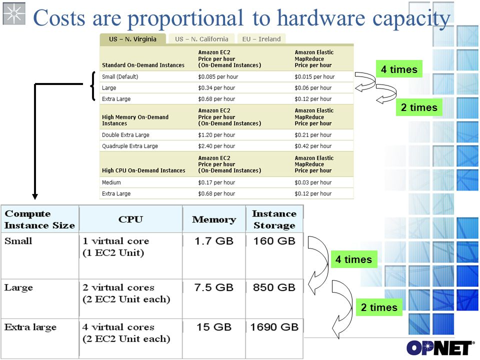 Costs are proportional to hardware capacity 4 times 2 times 4 times 2 times