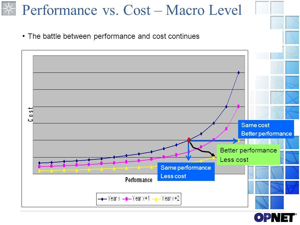 Performance vs.