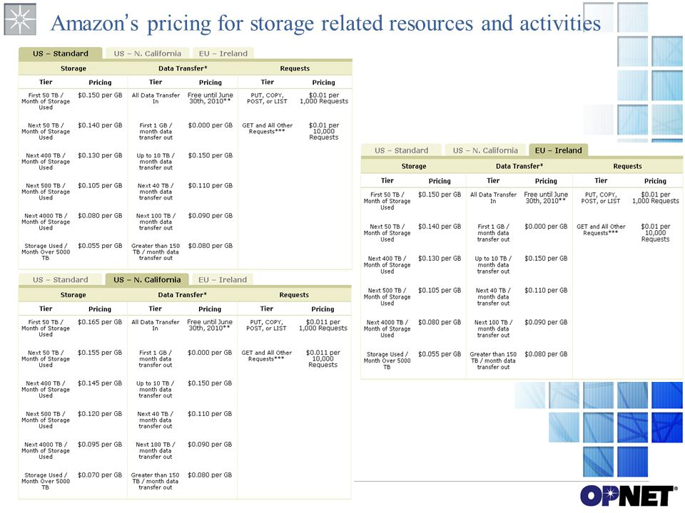 Amazon's pricing for storage related resources and activities