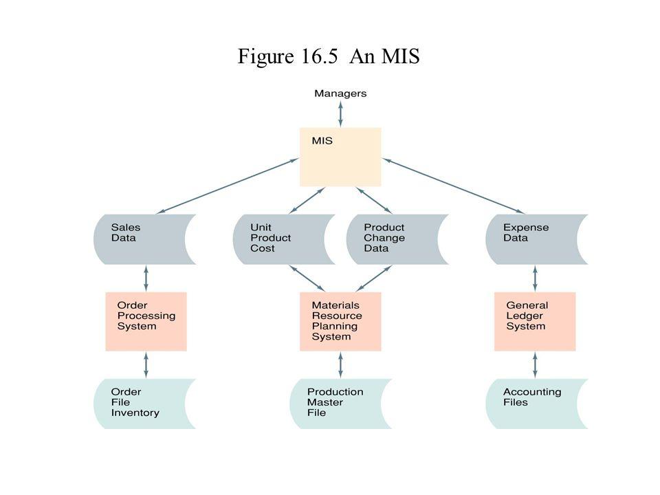 Figure 16.5 An MIS