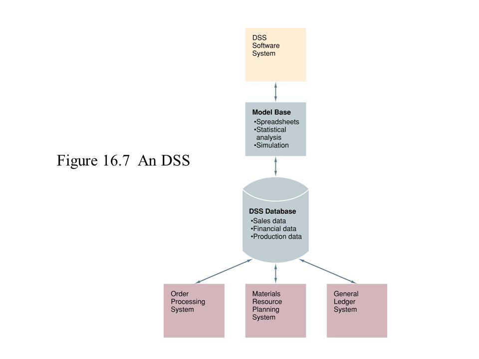 Figure 16.7 An DSS