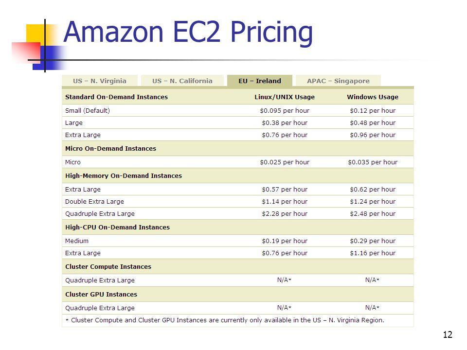 Amazon EC2 Pricing 12