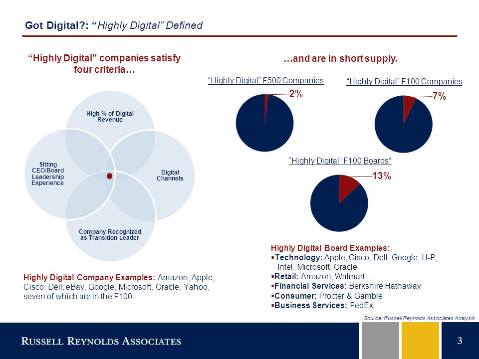 3 Got Digital : Highly Digital Defined Highly Digital F500 Companies Highly Digital F100 Companies Highly Digital F100 Boards* 2% 7% 13% Highly Digital companies satisfy four criteria… …and are in short supply.