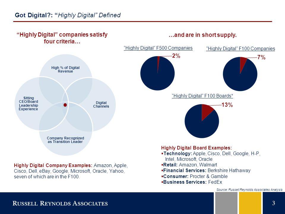 4 Got Digital?: Key Findings  Disruption and digital status linked.