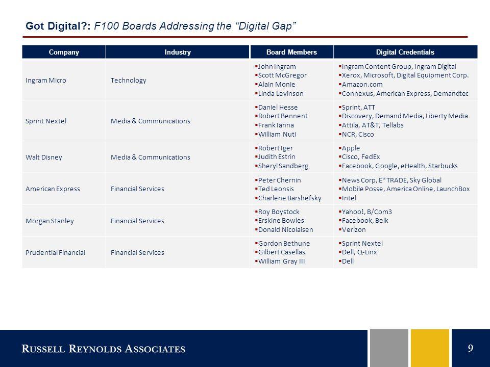 9 CompanyIndustryBoard MembersDigital Credentials Ingram MicroTechnology  John Ingram  Scott McGregor  Alain Monie  Linda Levinson  Ingram Content Group, Ingram Digital  Xerox, Microsoft, Digital Equipment Corp.