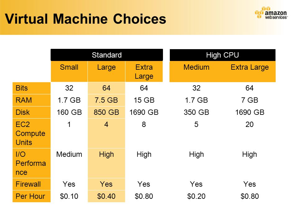 Virtual Machine Choices StandardHigh CPU SmallLargeExtra Large MediumExtra Large Bits3264 3264 RAM1.7 GB7.5 GB15 GB1.7 GB7 GB Disk160 GB850 GB1690 GB350 GB1690 GB EC2 Compute Units 148520 I/O Performa nce MediumHigh FirewallYes Per Hour$0.10$0.40$0.80$0.20$0.80