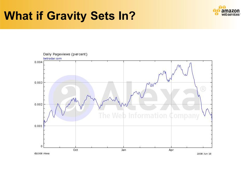 What if Gravity Sets In
