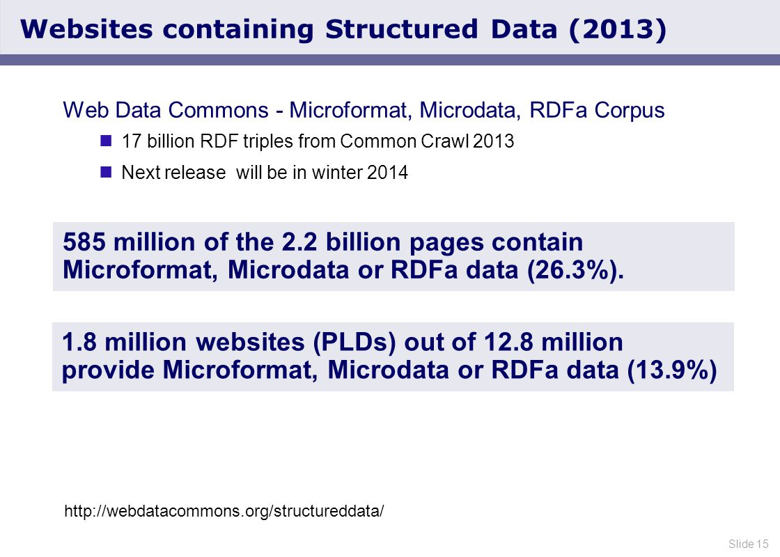 Slide 15 Websites containing Structured Data (2013) 1.8 million websites (PLDs) out of 12.8 million provide Microformat, Microdata or RDFa data (13.9%) 585 million of the 2.2 billion pages contain Microformat, Microdata or RDFa data (26.3%).