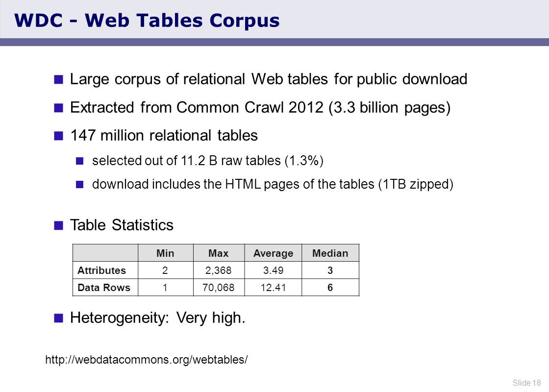 Slide 18 WDC - Web Tables Corpus  Large corpus of relational Web tables for public download  Extracted from Common Crawl 2012 (3.3 billion pages)  147 million relational tables  selected out of 11.2 B raw tables (1.3%)  download includes the HTML pages of the tables (1TB zipped)  Table Statistics  Heterogeneity: Very high.