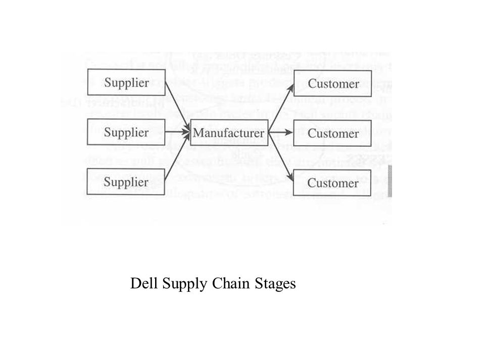 Dell Supply Chain Stages