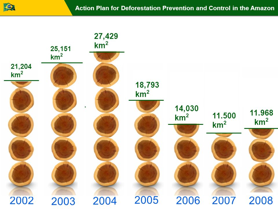 2007 14,030 km 2 2006 2004 2003 2002 25,151 km 2 21,204 km 2 18,793 km 2 2005 Action Plan for Deforestation Prevention and Control in the Amazon 27,429 km 2 11.500 km 2 7 11.968 km 2 2008