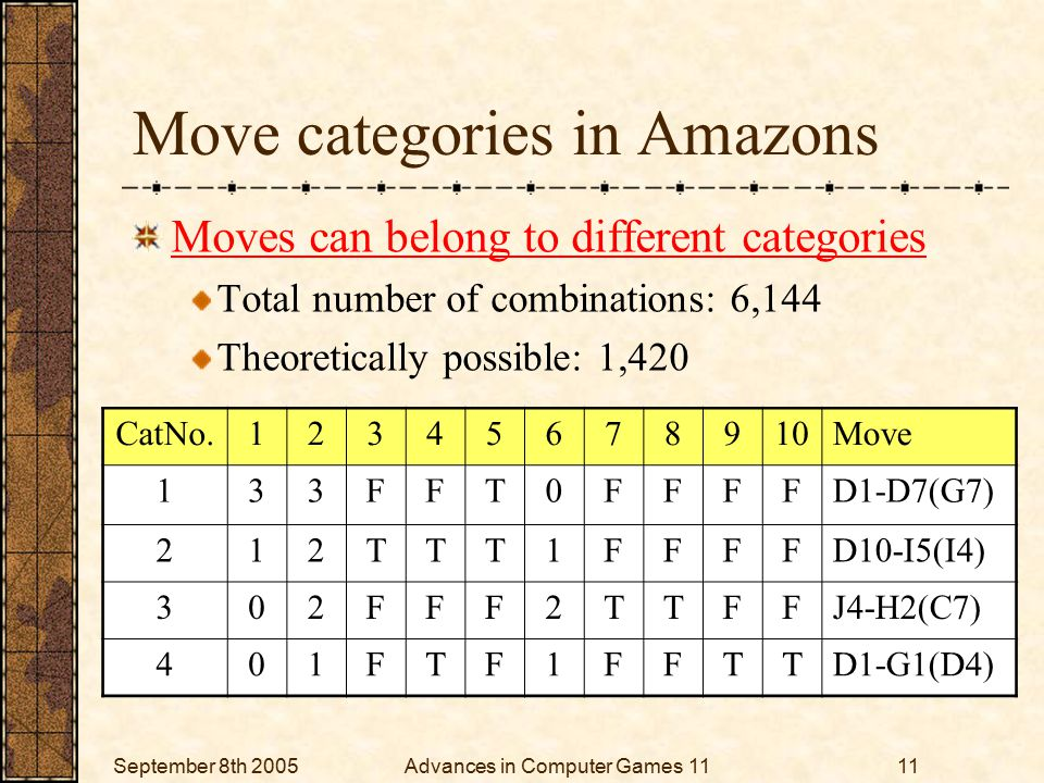 September 8th 2005Advances in Computer Games 1111 Move categories in Amazons Moves can belong to different categories Total number of combinations: 6,144 Theoretically possible: 1,420 CatNo.12345678910Move 133FFT0FFFFD1-D7(G7) 212TTT1FFFFD10-I5(I4) 302FFF2TTFFJ4-H2(C7) 401FTF1FFTTD1-G1(D4)