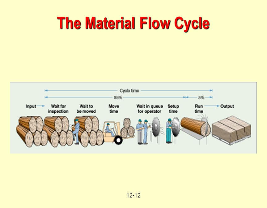 12-12 The Material Flow Cycle