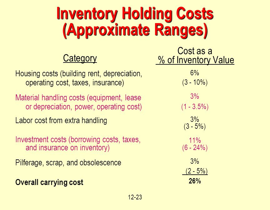 12-23 Inventory Holding Costs (Approximate Ranges) Category Housing costs (building rent, depreciation, operating cost, taxes, insurance) Material handling costs (equipment, lease or depreciation, power, operating cost) Labor cost from extra handling Investment costs (borrowing costs, taxes, and insurance on inventory) Pilferage, scrap, and obsolescence Overall carrying cost Cost as a % of Inventory Value 6% (3 - 10%) 3% (1 - 3.5%) 3% (3 - 5%) 11% (6 - 24%) 3% (2 - 5%) 26%