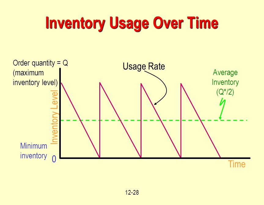 12-28 Inventory Usage Over Time Time Inventory Level Average Inventory (Q*/2) 0 Minimum inventory Order quantity = Q (maximum inventory level) Usage Rate