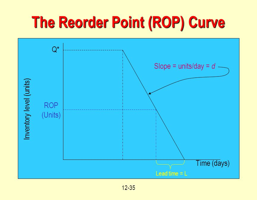 12-35 The Reorder Point (ROP) Curve Q* ROP (Units) Slope = units/day = d Lead time = L Time (days) Inventory level (units)