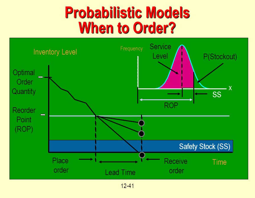 12-41 Probabilistic Models When to Order.