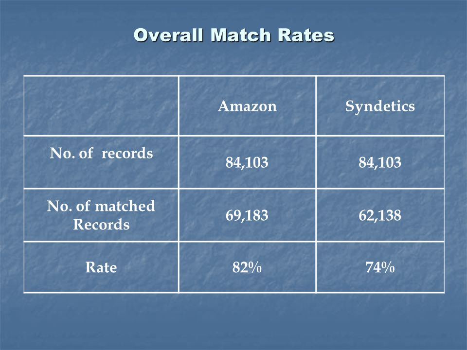 Overall Match Rates AmazonSyndetics No. of records 84,103 No. of matched Records 69,18362,138 Rate82%74%