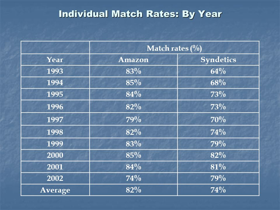 Individual Match Rates: By Year Match rates (%) YearAmazonSyndetics 199383%64% 199485%68% 199584%73% 199682%73% 199779%70% 199882%74% 199983%79% 200085%82% 200184%81% 200274%79% Average82%74%
