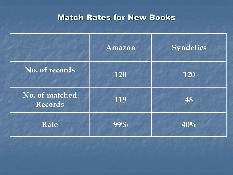 AmazonSyndetics No. of records 120 No.