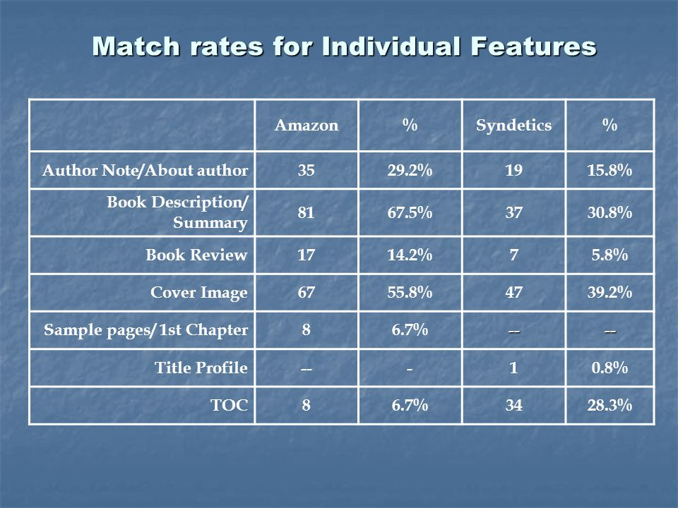 Match rates for Individual Features Amazon%Syndetics% Author Note/About author3529.2%1915.8% Book Description/ Summary 8167.5%3730.8% Book Review1714.2%75.8% Cover Image6755.8%4739.2% Sample pages/ 1st Chapter86.7%---- Title Profile---10.8% TOC86.7%3428.3%