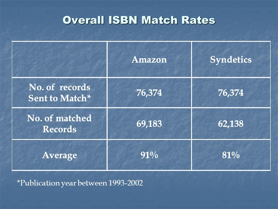 AmazonSyndetics No. of records Sent to Match* 76,374 No. of matched Records 69,18362,138 Average91%81% Overall ISBN Match Rates *Publication year betw