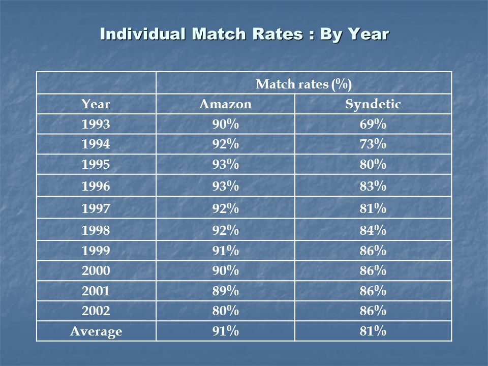 Individual Match Rates : By Year Match rates (%) YearAmazonSyndetic 199390%69% 199492%73% 199593%80% 199693%83% 199792%81% 199892%84% 199991%86% 200090%86% 200189%86% 200280%86% Average91%81%