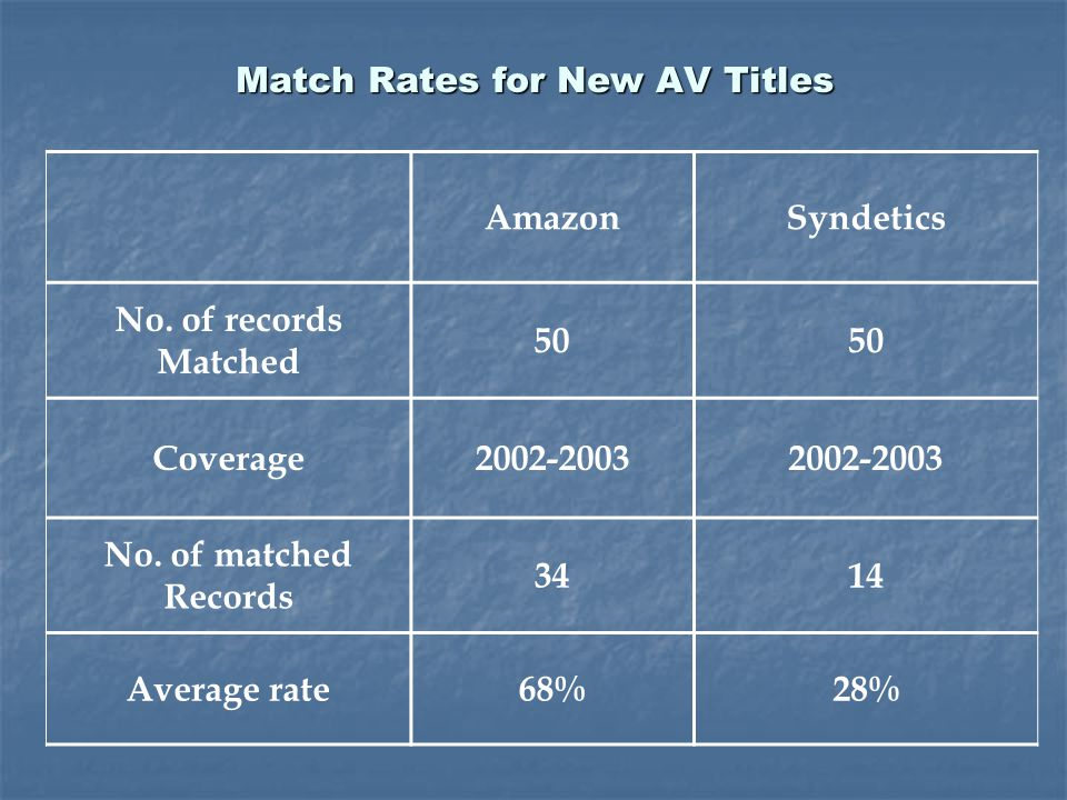 AmazonSyndetics No. of records Matched 50 Coverage2002-2003 No. of matched Records 3414 Average rate68%28% Match Rates for New AV Titles