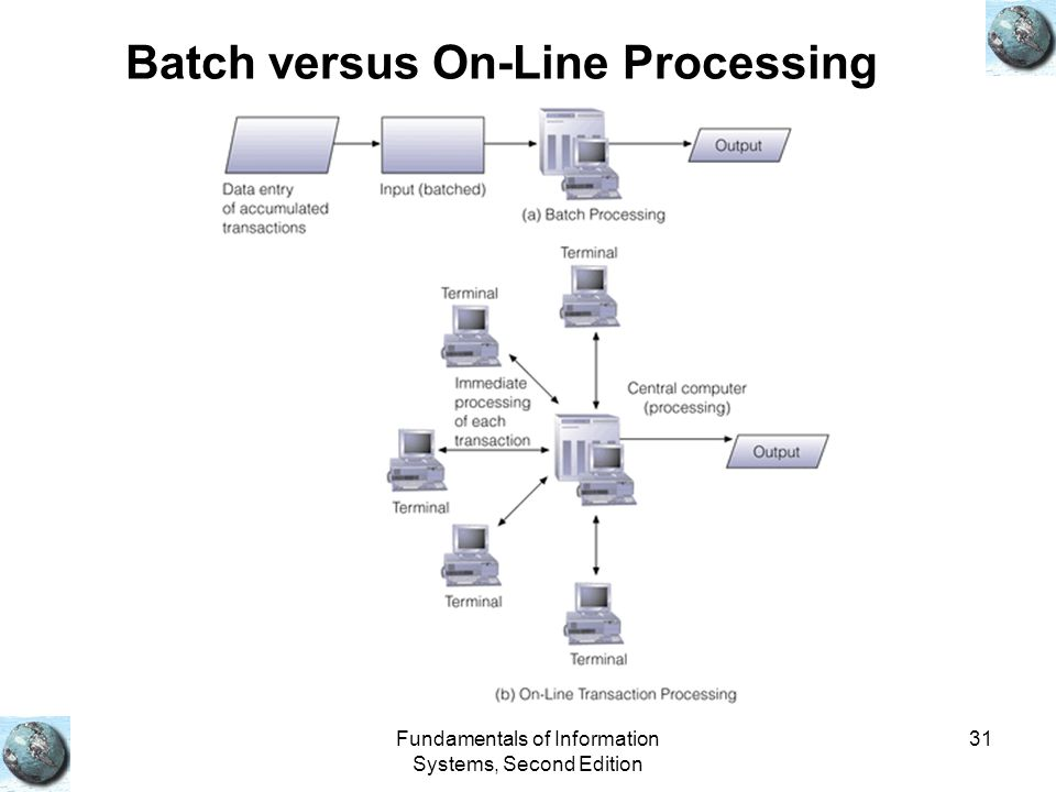 Fundamentals of Information Systems, Second Edition 31 Batch versus On-Line Processing