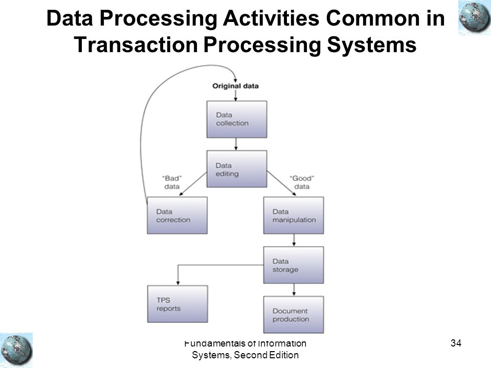 Fundamentals of Information Systems, Second Edition 34 Data Processing Activities Common in Transaction Processing Systems