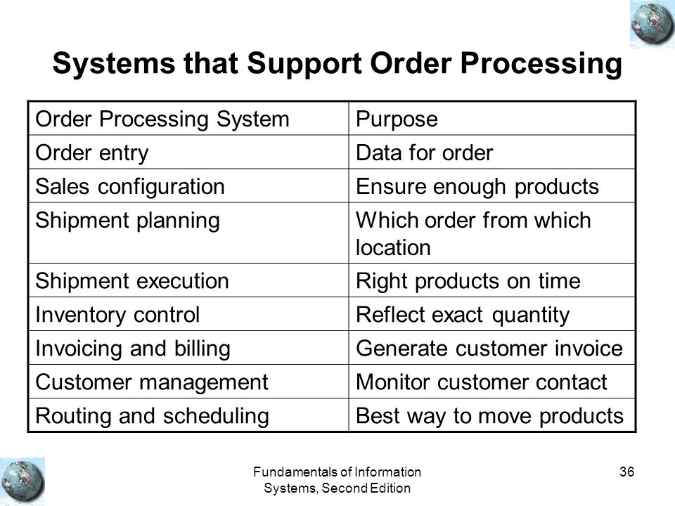 Fundamentals of Information Systems, Second Edition 36 Systems that Support Order Processing Order Processing SystemPurpose Order entryData for order Sales configurationEnsure enough products Shipment planningWhich order from which location Shipment executionRight products on time Inventory controlReflect exact quantity Invoicing and billingGenerate customer invoice Customer managementMonitor customer contact Routing and schedulingBest way to move products
