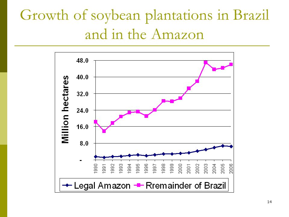 14 Growth of soybean plantations in Brazil and in the Amazon