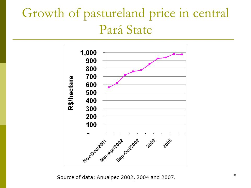 16 Growth of pastureland price in central Pará State Source of data: Anualpec 2002, 2004 and 2007.