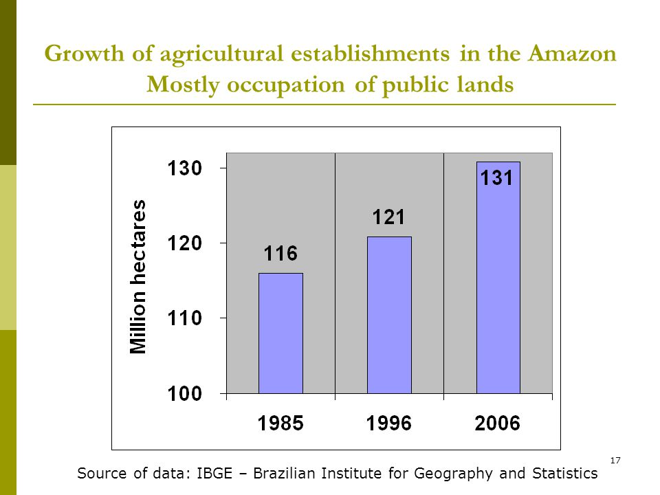 17 Growth of agricultural establishments in the Amazon Mostly occupation of public lands Source of data: IBGE – Brazilian Institute for Geography and Statistics