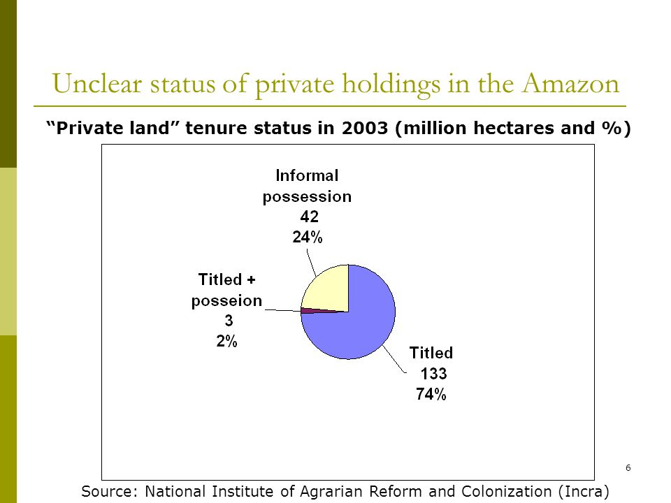 6 Unclear status of private holdings in the Amazon Private land tenure status in 2003 (million hectares and %) Source: National Institute of Agrarian Reform and Colonization (Incra)