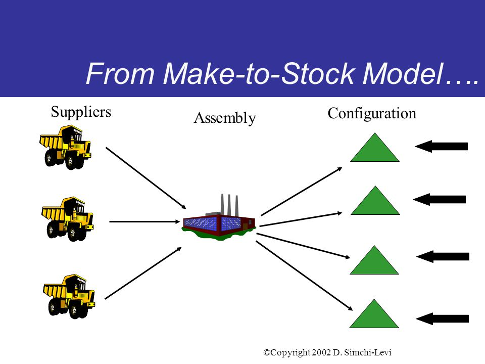 ©Copyright 2002 D. Simchi-Levi A new Supply Chain Paradigm A shift from a Push System...