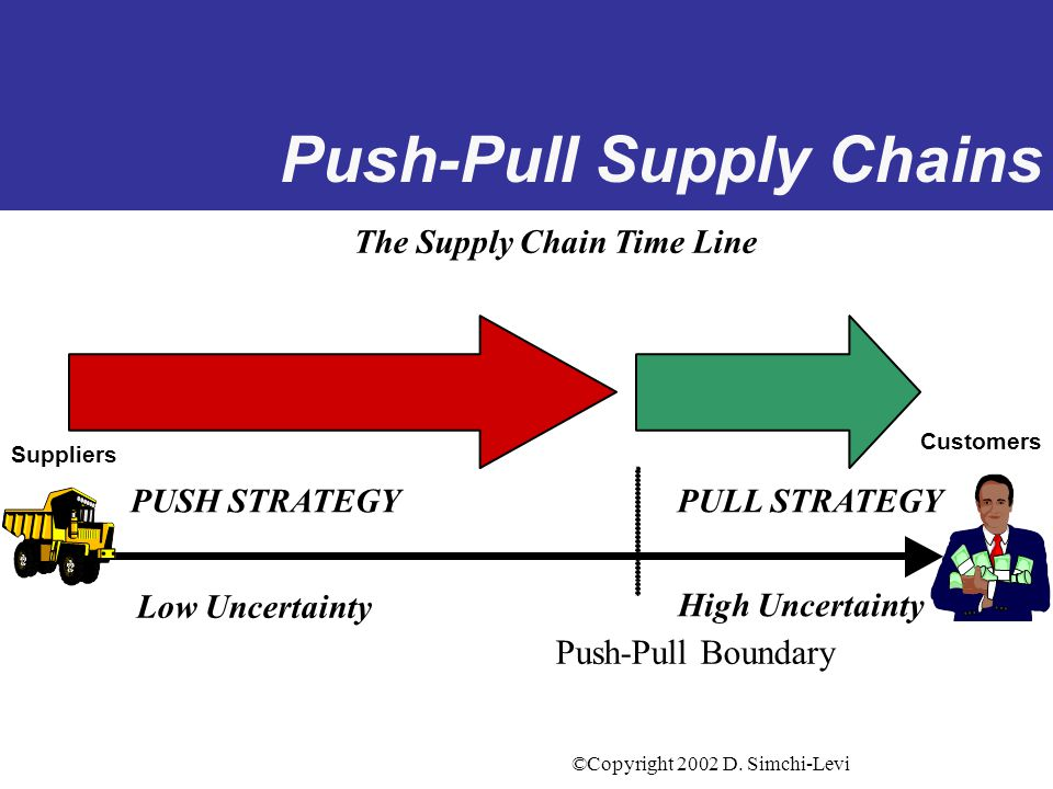 ©Copyright 2002 D. Simchi-Levi A new Supply Chain Paradigm A shift from a Push System... –Production decisions are based on forecast …to a Push-Pull S