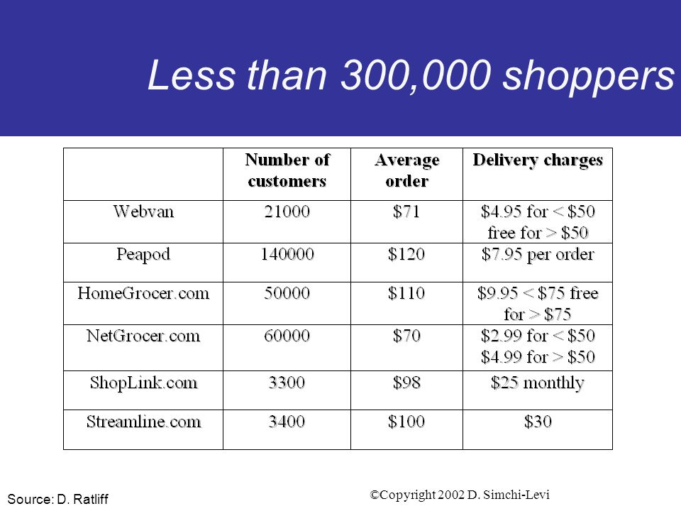 ©Copyright 2002 D. Simchi-Levi Business models in the Grocery Industry Key Challenges for e-grocer: –Transportation cost Density of customers –Very sh