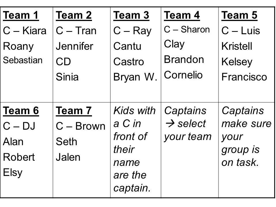 Team 1 C – Kiara Roany Sebastian Team 2 C – Tran Jennifer CD Sinia Team 3 C – Ray Cantu Castro Bryan W. Team 4 C – Sharon Clay Brandon Cornelio Team 5